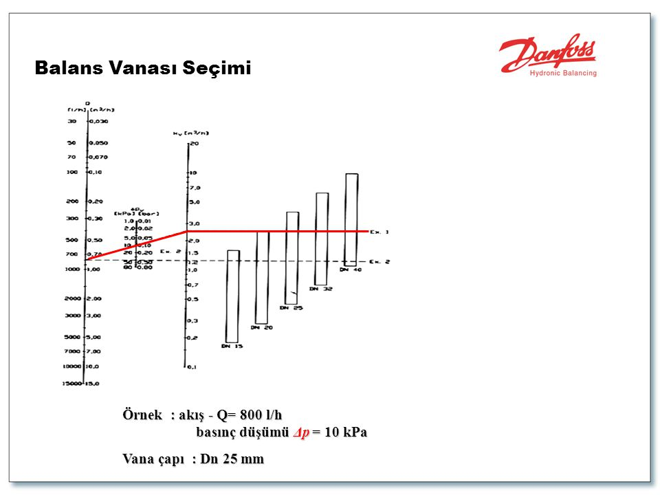 Balans Vanası Seçimi Örnek : akış - Q= 800 l/h