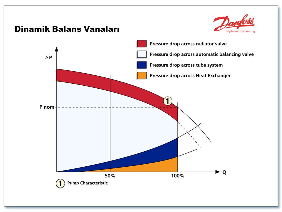 Dinamik Balans Vanaları
