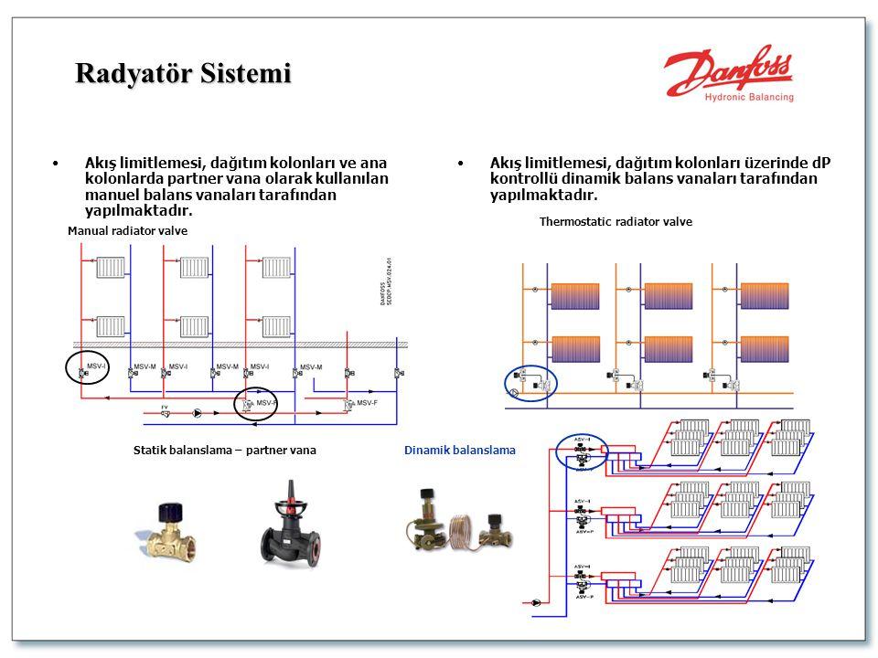 Radyatör Sistemi