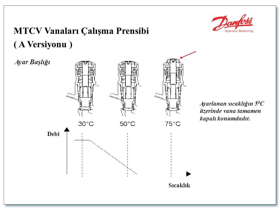 MTCV Vanaları Çalışma Prensibi ( A Versiyonu )