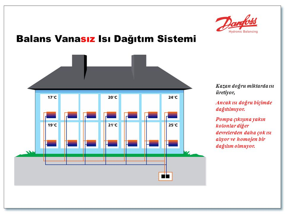 Balans Vanasız Isı Dağıtım Sistemi