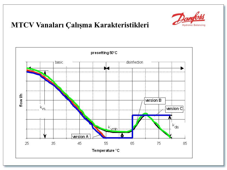MTCV Vanaları Çalışma Karakteristikleri