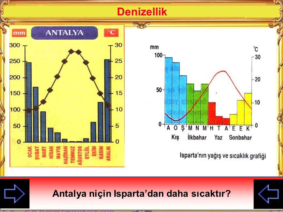 Denizellik Antalya'daki ve Isparta'daki en sıcak ve en soğuk