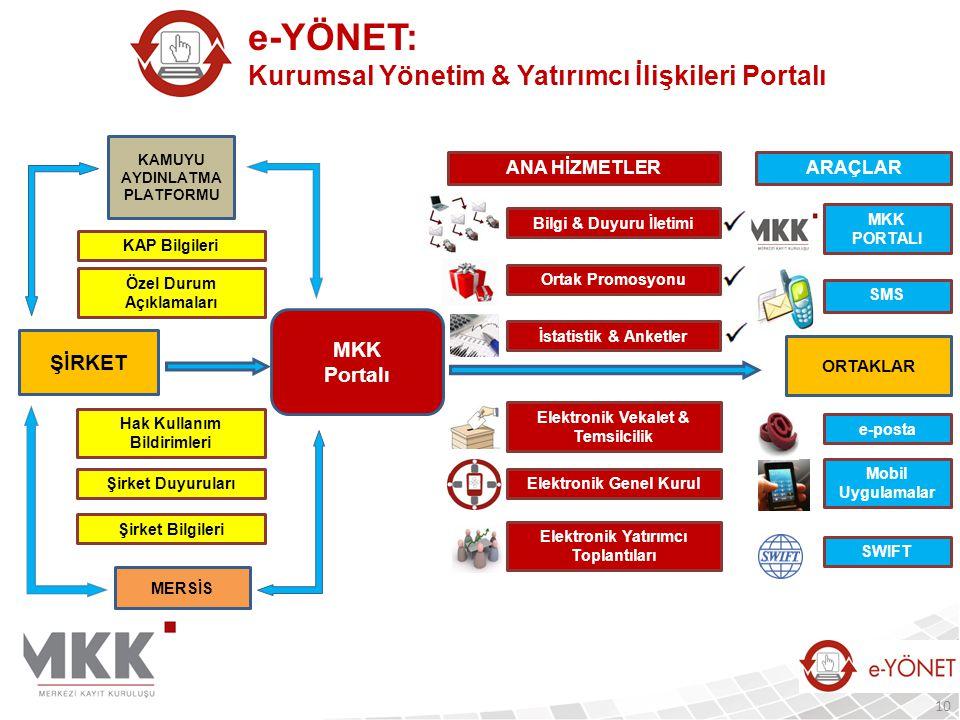 e-YÖNET: Kurumsal Yönetim & Yatırımcı İlişkileri Portalı