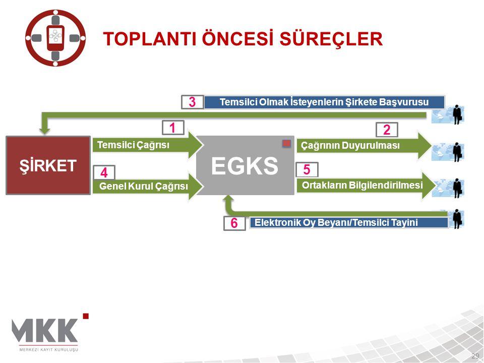 EGKS TOPLANTI ÖNCESİ SÜREÇLER ŞİRKET 3 1 2 5 4 6