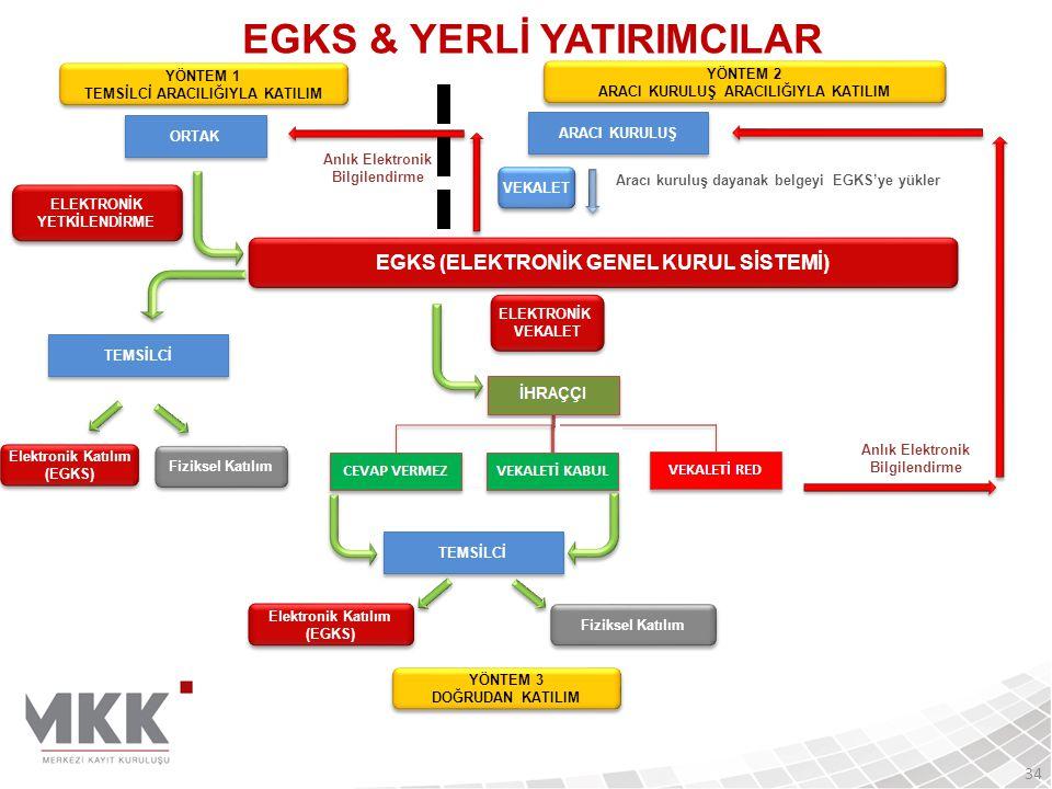 EGKS & YERLİ YATIRIMCILAR