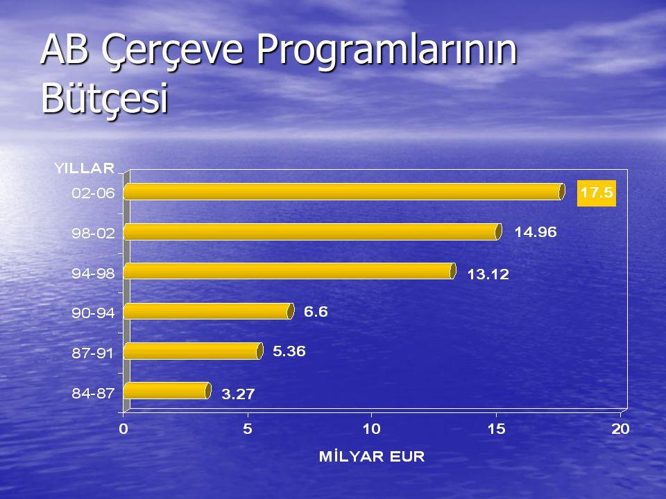 AB Çerçeve Programlarının Bütçesi
