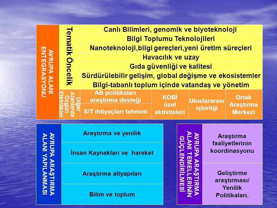 Tematik Öncelik Canlı Bilimleri, genomik ve biyoteknoloji