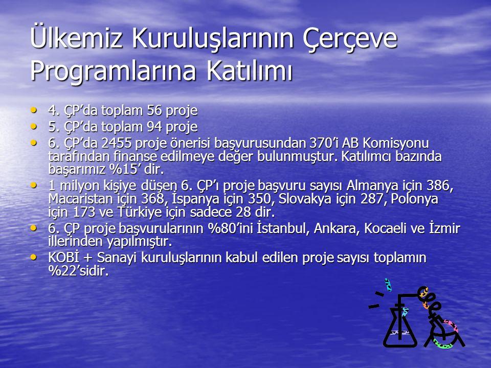 Ülkemiz Kuruluşlarının Çerçeve Programlarına Katılımı
