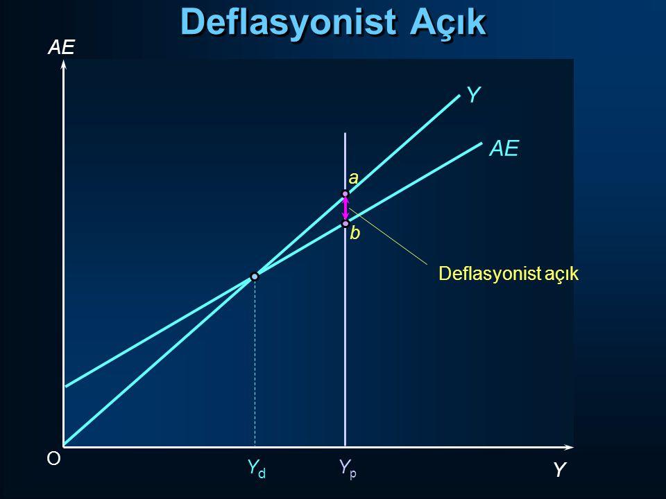 Deflasyonist Açık AE Y AE a Deflasyonist açık b O Yd Yp Y