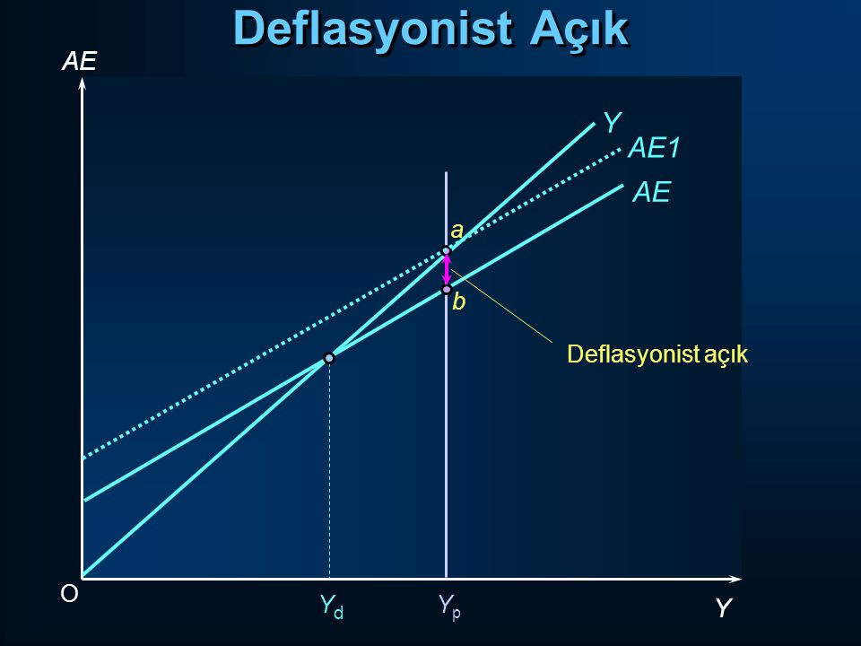 Deflasyonist Açık AE Y AE1 AE a Deflasyonist açık b O Yd Yp Y