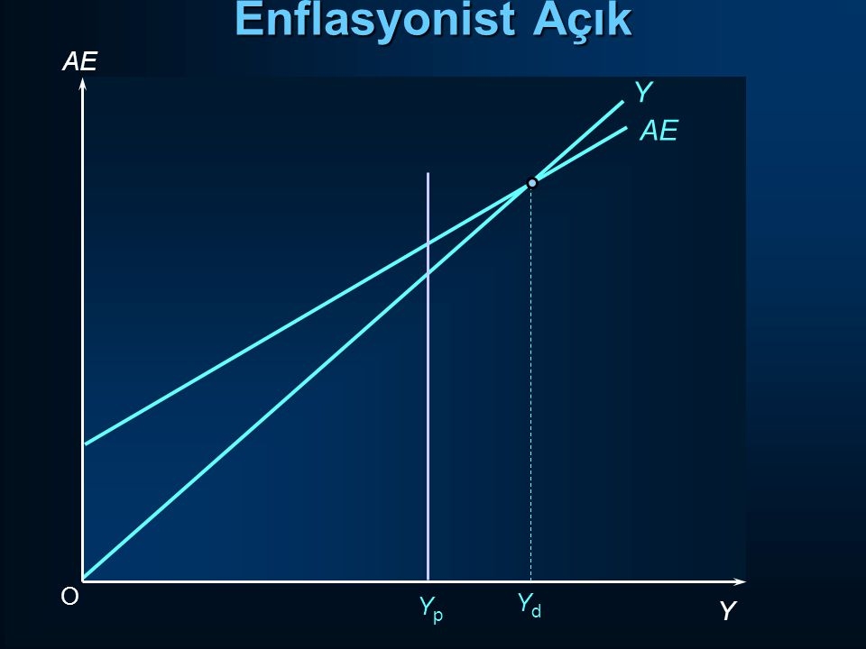 Enflasyonist Açık AE Y AE O Yp Yd Y