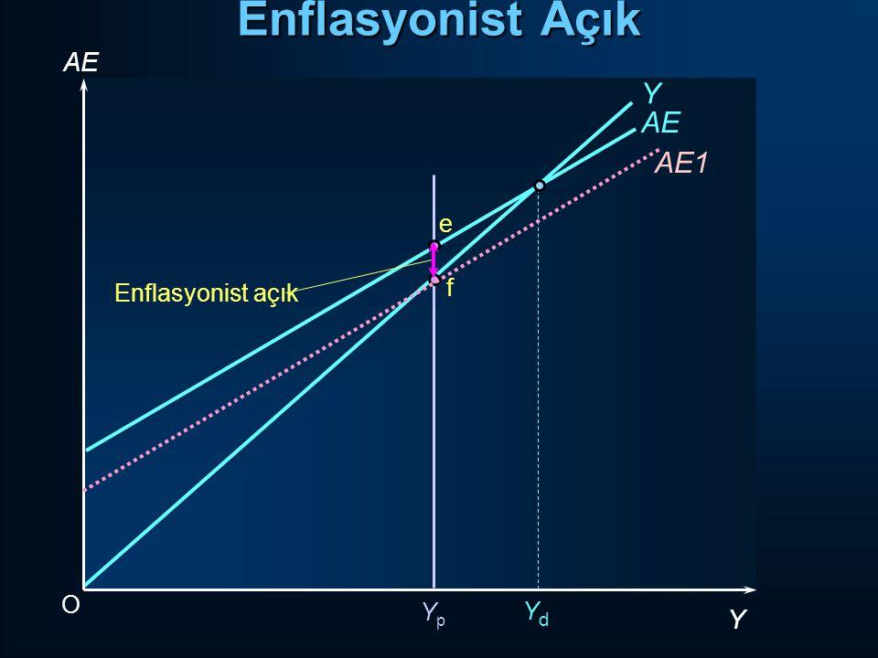 Enflasyonist Açık AE Y AE AE1 e Enflasyonist açık f O Yp Yd Y