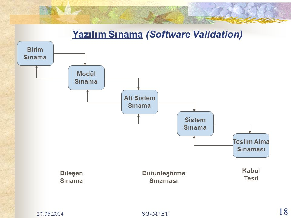 Yazılım Sınama (Software Validation)
