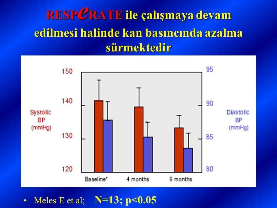 RESPeRATE ile çalışmaya devam edilmesi halinde kan basıncında azalma sürmektedir