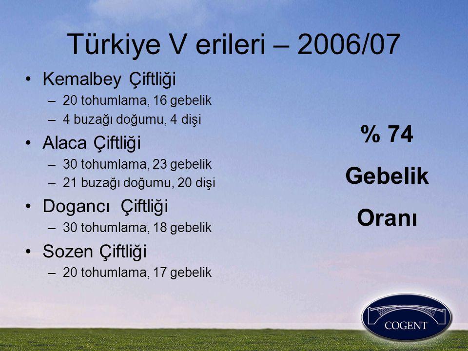Türkiye V erileri – 2006/07 % 74 Gebelik Oranı Kemalbey Çiftliği
