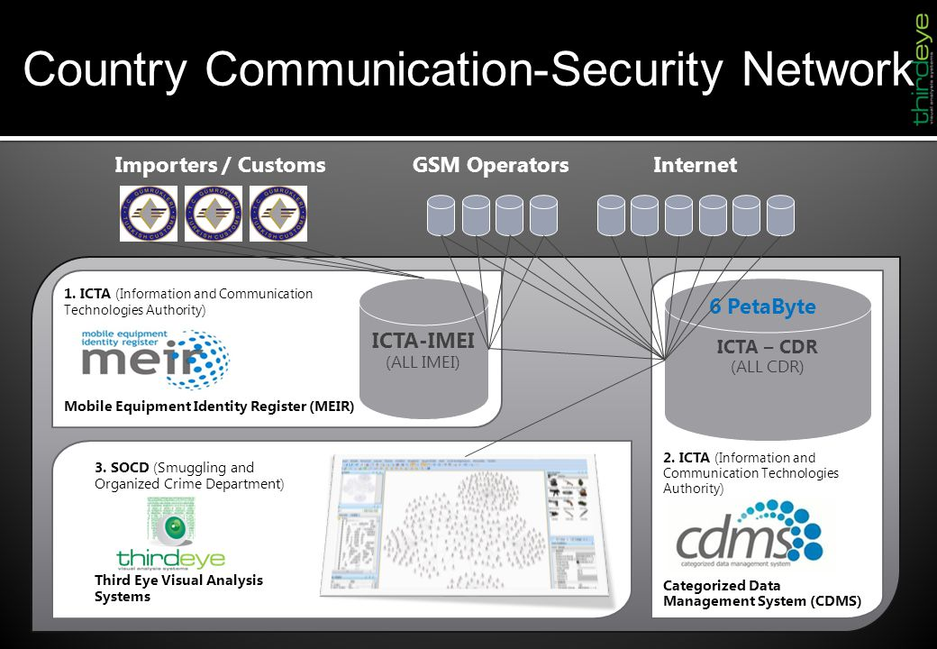Country Communication-Security Network