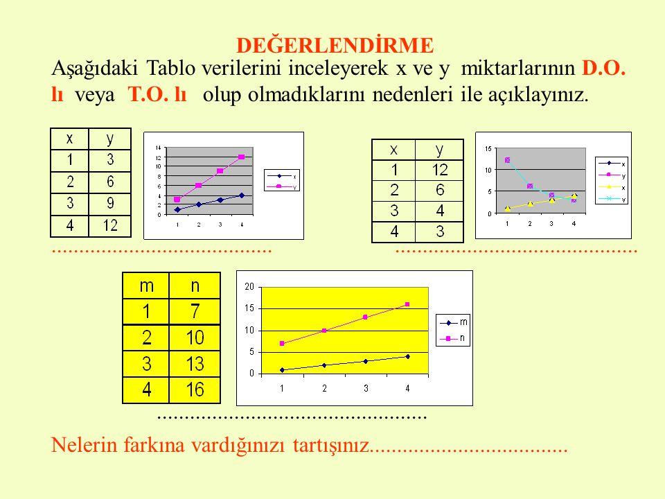DEĞERLENDİRME Aşağıdaki Tablo verilerini inceleyerek x ve y miktarlarının D.O. lı veya T.O. lı olup olmadıklarını nedenleri ile açıklayınız.