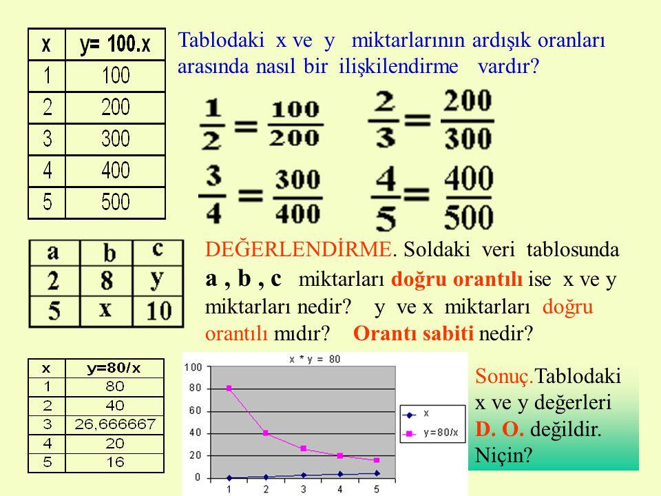 Tablodaki x ve y miktarlarının ardışık oranları arasında nasıl bir ilişkilendirme vardır