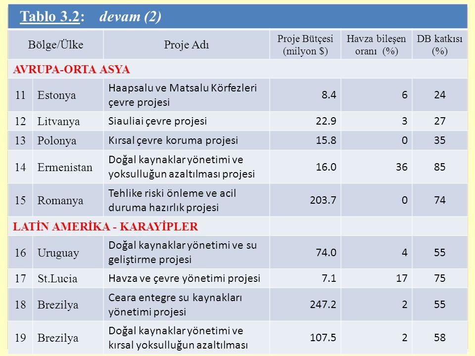 Tablo 3.2: devam (2) Bölge/Ülke Proje Adı AVRUPA-ORTA ASYA 11 Estonya