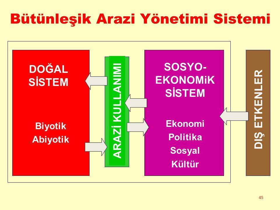 Bütünleşik Arazi Yönetimi Sistemi