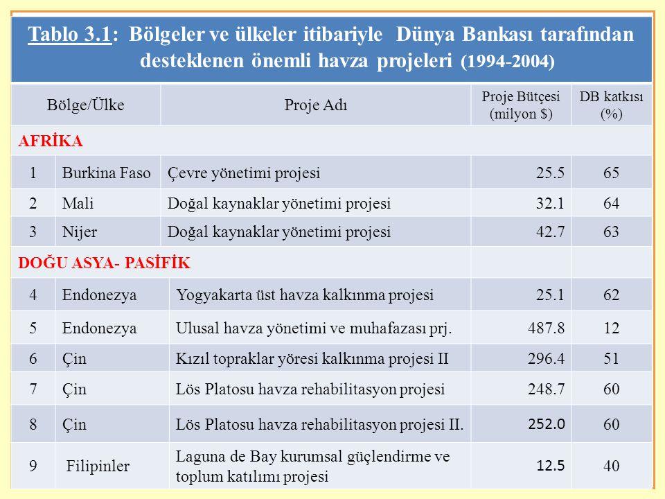 Proje Bütçesi (milyon $)