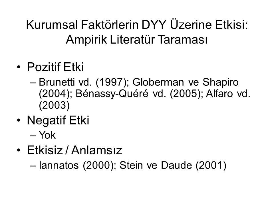 Kurumsal Faktörlerin DYY Üzerine Etkisi: Ampirik Literatür Taraması