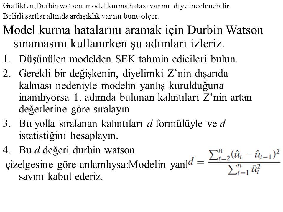 Grafikten;Durbin watson model kurma hatası var mı diye incelenebilir.