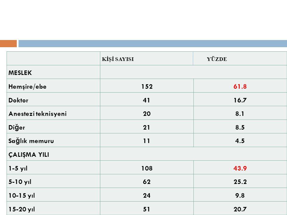 MESLEK Hemşire/ebe 152 61.8 Doktor 41 16.7 Anestezi teknisyeni 20 8.1