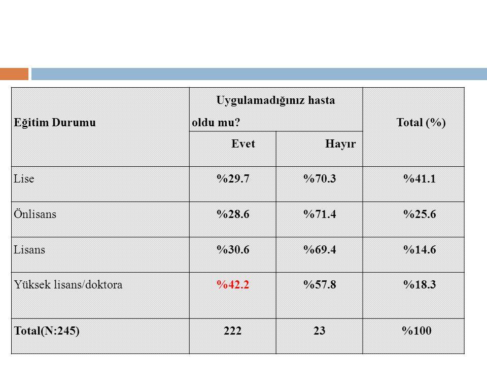 Eğitim Durumu Uygulamadığınız hasta oldu mu Total (%) Evet. Hayır. Lise. %29.7. %70.3. %41.1.