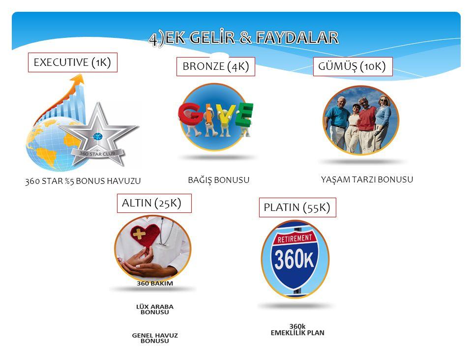 4)EK GELİR & FAYDALAR EXECUTIVE (1K) BRONZE (4K) GÜMÜŞ (10K)