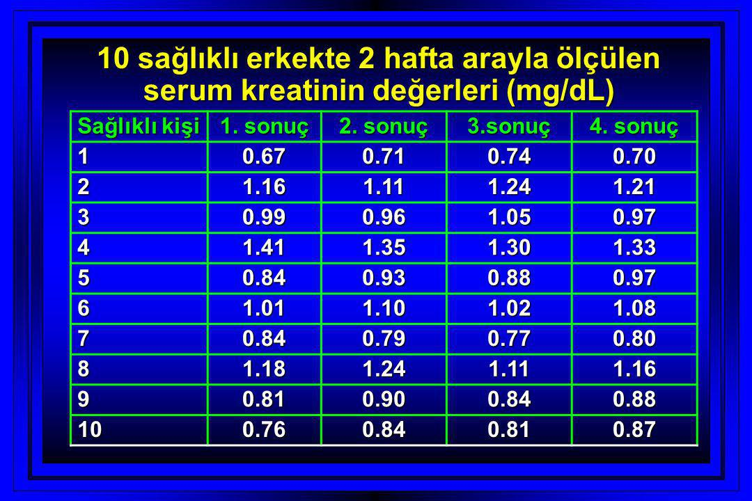 10 sağlıklı erkekte 2 hafta arayla ölçülen serum kreatinin değerleri (mg/dL)