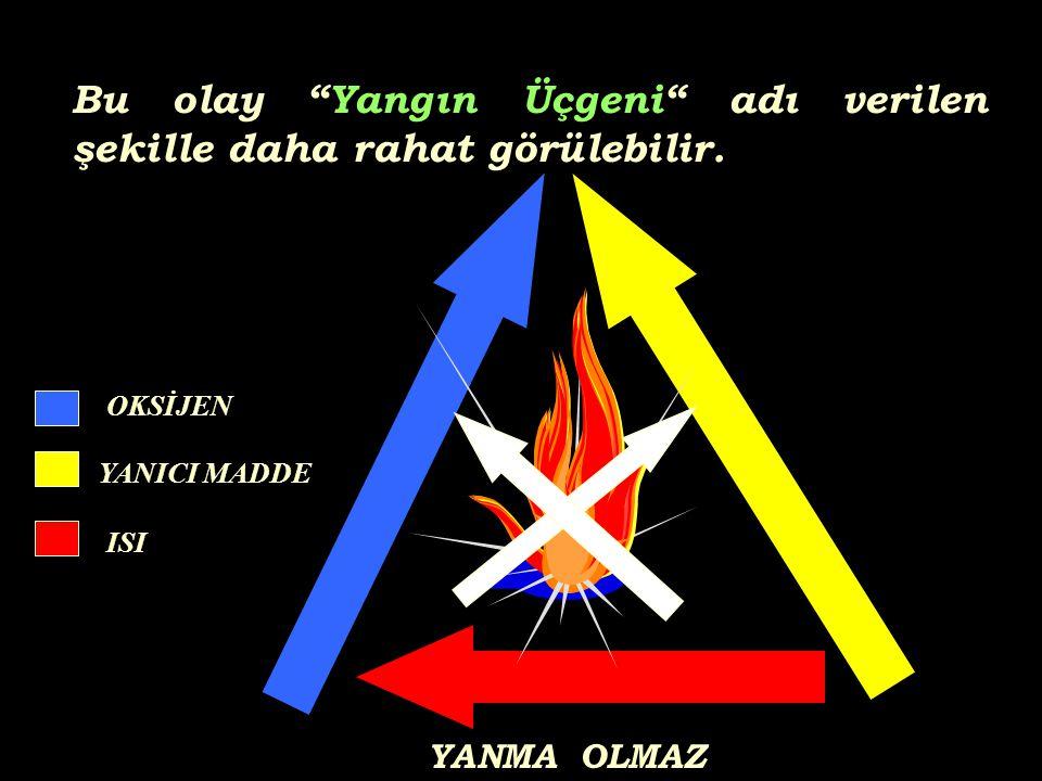Bu olay Yangın Üçgeni adı verilen şekille daha rahat görülebilir.