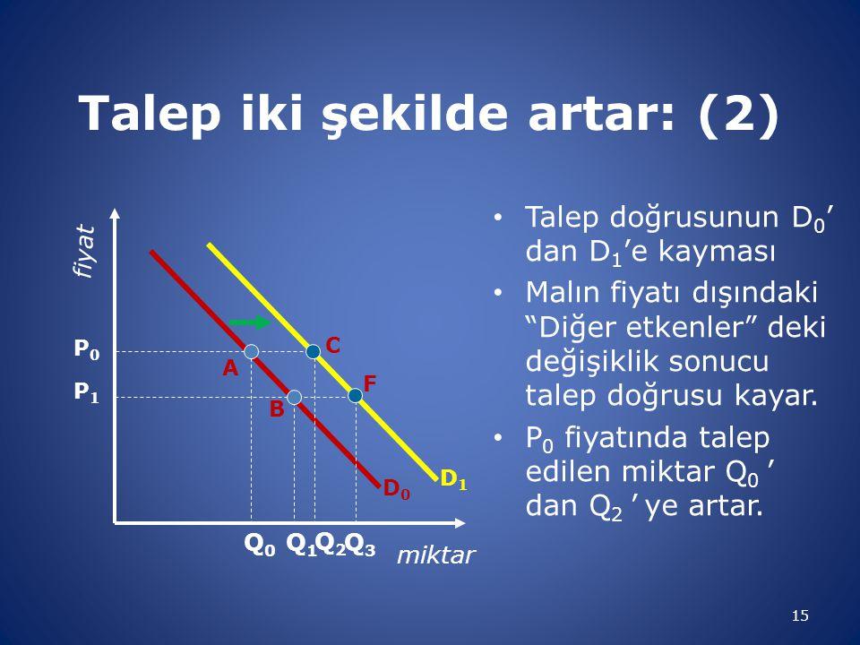 Talep iki şekilde artar: (2)