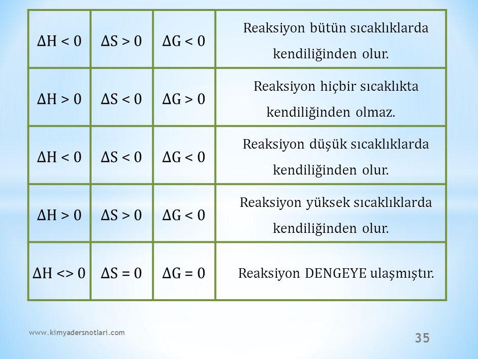 ∆H < 0 ∆S > 0 ∆G < 0 ∆H > 0 ∆S < 0 ∆G > 0