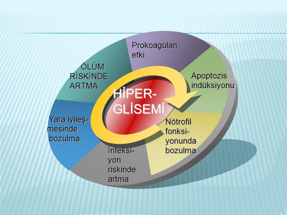 HİPER-GLİSEMİ Prokoagülan etki RİSKİNDE ARTMA Apoptozis indüksiyonu