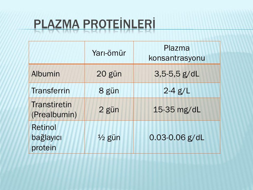 Plazma konsantrasyonu
