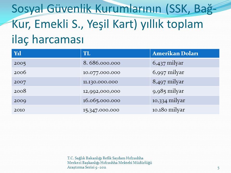 Sosyal Güvenlik Kurumlarının (SSK, Bağ-Kur, Emekli S