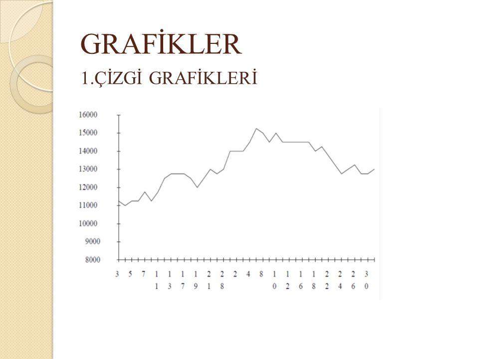 GRAFİKLER 1.ÇİZGİ GRAFİKLERİ