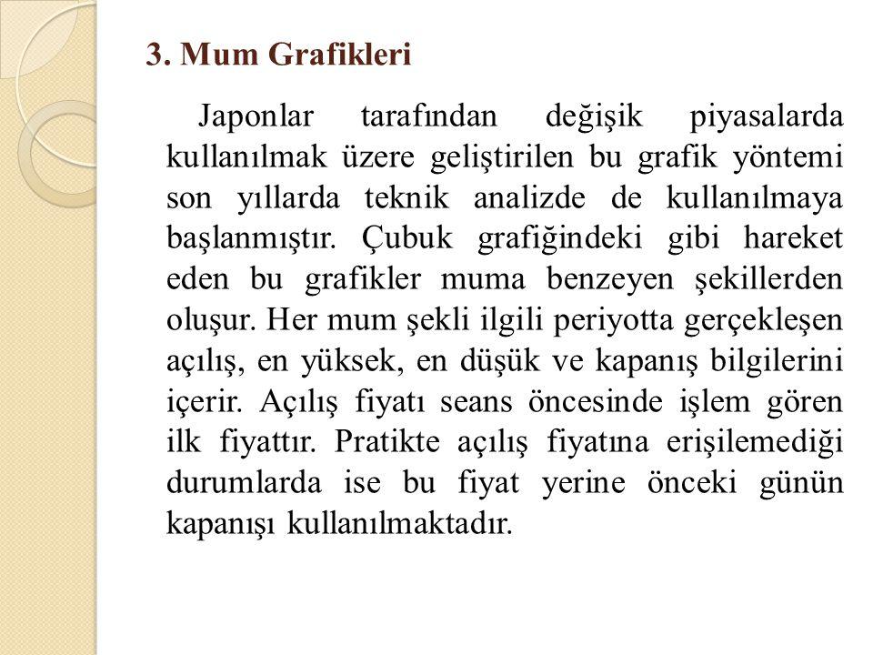 3. Mum Grafikleri