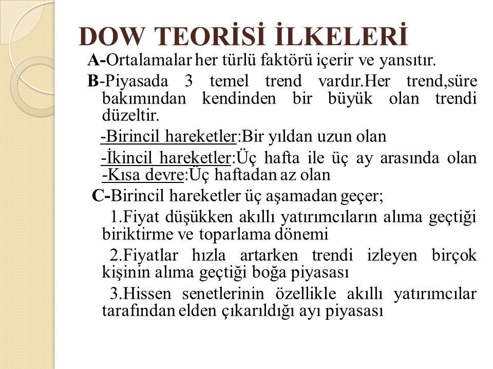 DOW TEORİSİ İLKELERİ