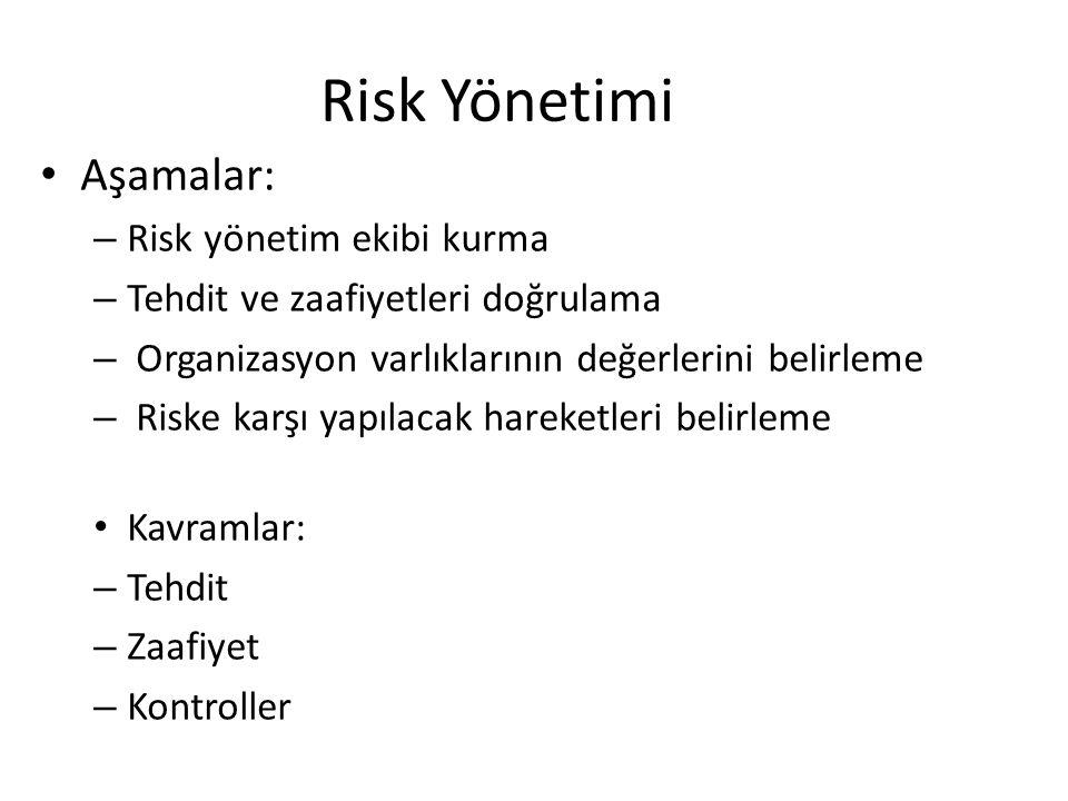 Risk Yönetimi Aşamalar: Risk yönetim ekibi kurma