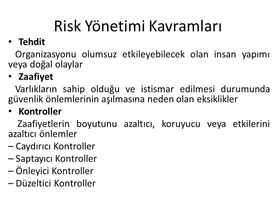 Risk Yönetimi Kavramları