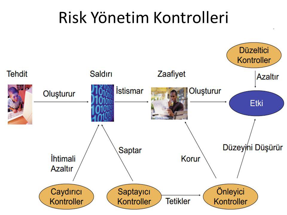 Risk Yönetim Kontrolleri