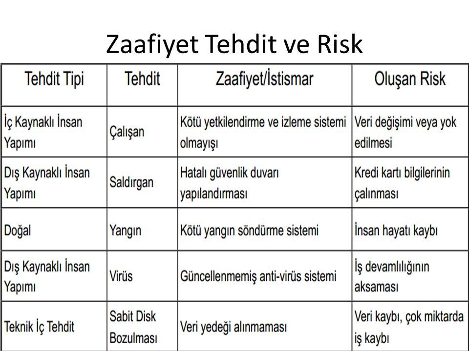 Zaafiyet Tehdit ve Risk
