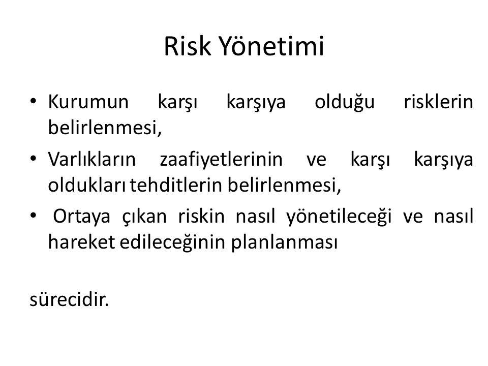 Risk Yönetimi Kurumun karşı karşıya olduğu risklerin belirlenmesi,