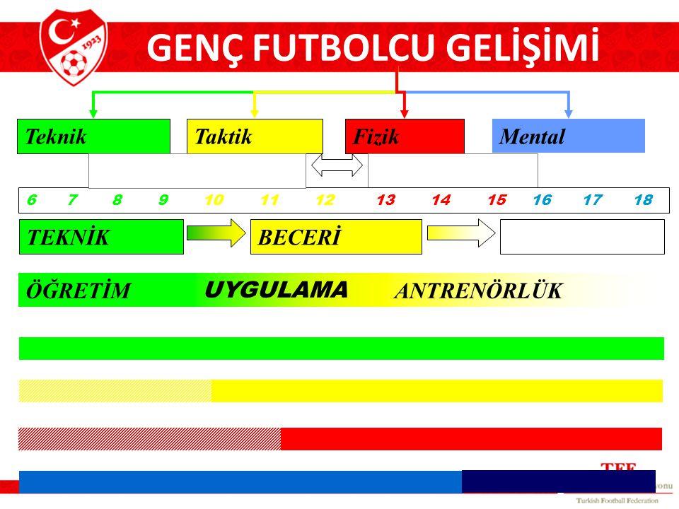 GENÇ FUTBOLCU GELİŞİMİ
