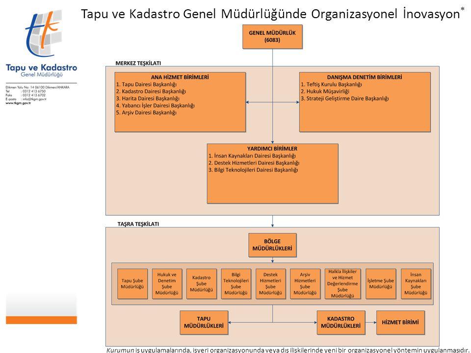 Tapu ve Kadastro Genel Müdürlüğünde Organizasyonel İnovasyon*