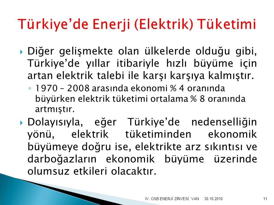 Türkiye'de Enerji (Elektrik) Tüketimi