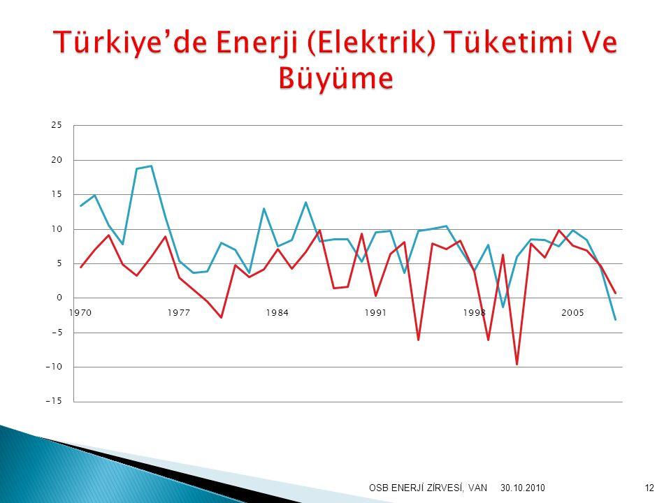 Türkiye'de Enerji (Elektrik) Tüketimi Ve Büyüme